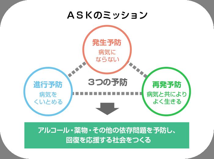 ASKが目指す3つの「予防」