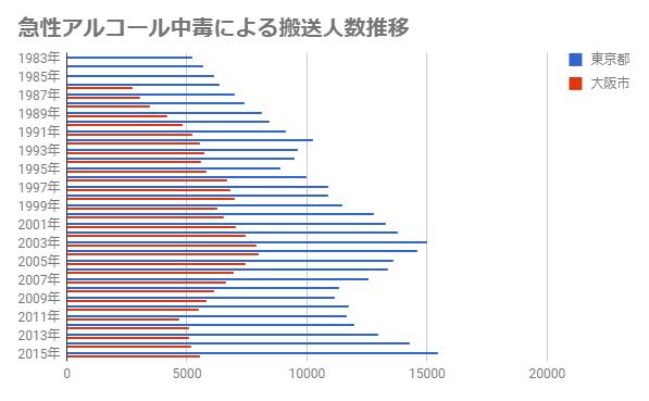 急性アルコール中毒による搬送人数推移のグラフ