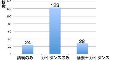 学内でのアルコール教育手段のグラフ