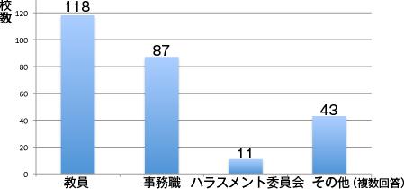 アルコール教育の実施者のグラフ