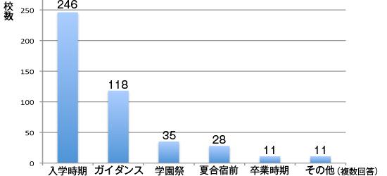 ポスター・チラシの活用時期のグラフ