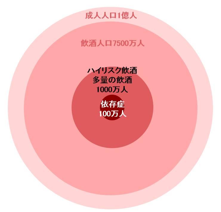 日本の飲酒問題の現状