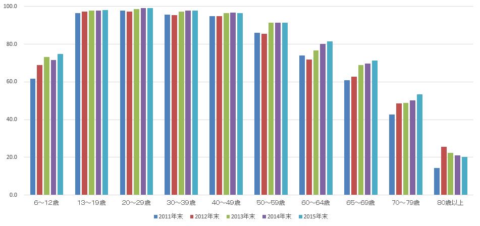 年代別のインターネット利用率の推移